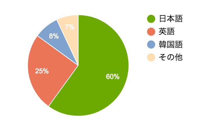 生徒の母国語